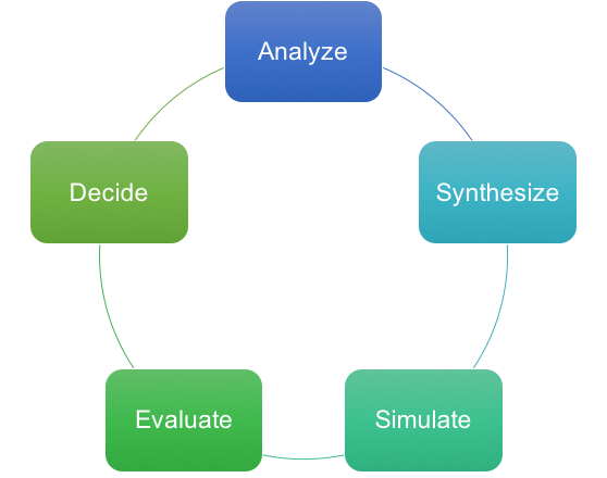 Basic Design Cycle